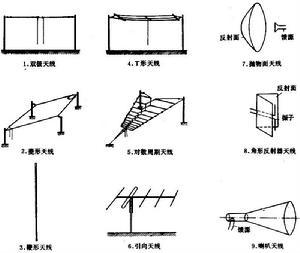 Tổng quan về cấu tạo Ăng-ten và nguyên tắc hoạt động
